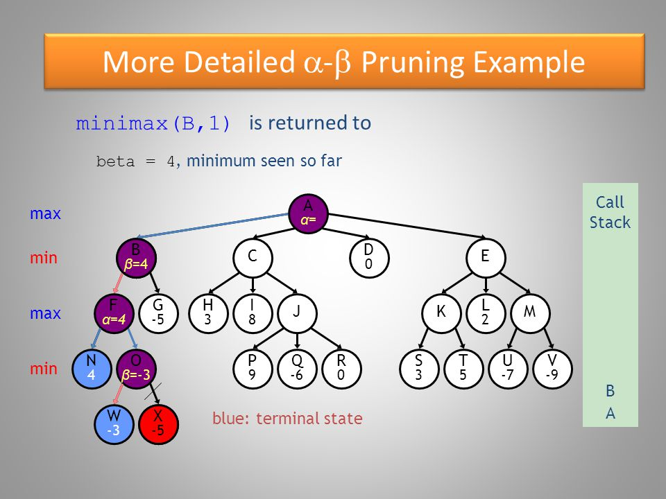 More Detailed  -  Pruning Example blue: terminal state O β =-3 W -3 B β =4 N4N4 F α =4 G -5 X -5 E D0D0 C R0R0 P9P9 Q -6 S3S3 T5T5 U -7 V -9 KM H3H3 I8I8 J L2L2 Aα=Aα= minimax(G,2) max Call Stack A B min max min X -5 G G -5