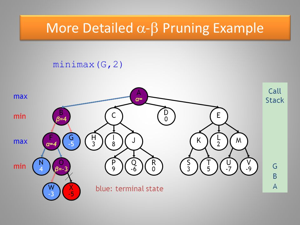 More Detailed  -  Pruning Example blue: terminal state O β =-3 W -3 B β =4 N4N4 F α =4 G -5 X -5 E D0D0 C R0R0 P9P9 Q -6 S3S3 T5T5 U -7 V -9 KM H3H3 I8I8 J L2L2 Aα=Aα= minimax(B,1) is returned to max Call Stack A B min max X -5 beta = -5, updated to minimum seen so far B β =-5 min