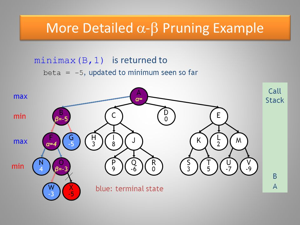 More Detailed  -  Pruning Example blue: terminal state O β =-3 W -3 B β =4 N4N4 F α =4 G -5 X -5 E D0D0 C R0R0 P9P9 Q -6 S3S3 T5T5 U -7 V -9 KM H3H3