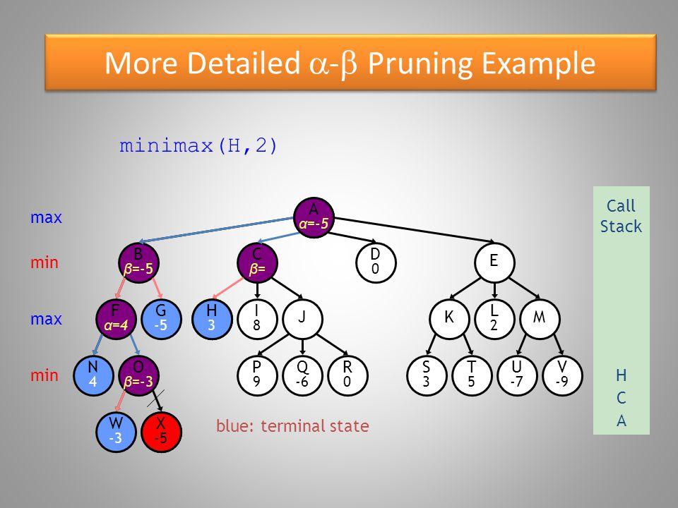 More Detailed  -  Pruning Example blue: terminal state O β =-3 W -3 B β =-5 N4N4 F α =4 G -5 X -5 E D0D0 Cβ=Cβ= R0R0 P9P9 Q -6 S3S3 T5T5 U -7 V -9 KM H3H3 I8I8 J L2L2 Aα=Aα= minimax(H,2) max Call Stack A min max min X -5 A α =-5 C H3H3 H