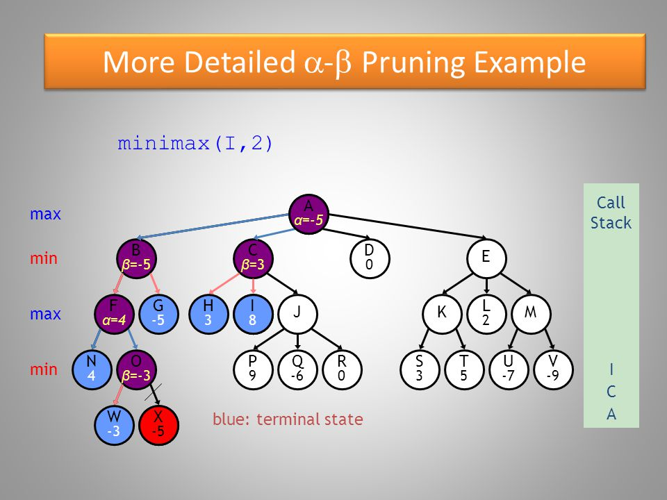 More Detailed  -  Pruning Example blue: terminal state O β =-3 W -3 B β =-5 N4N4 F α =4 G -5 X -5 E D0D0 C β =3 R0R0 P9P9 Q -6 S3S3 T5T5 U -7 V -9 KM H3H3 I8I8 J L2L2 Aα=Aα= minimax(I,2) max Call Stack A min max min X -5 A α =-5 C I8I8 I