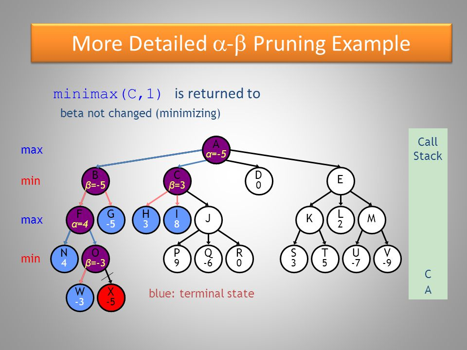 More Detailed  -  Pruning Example blue: terminal state O β =-3 W -3 B β =-5 N4N4 F α =4 G -5 X -5 E D0D0 C β =3 R0R0 P9P9 Q -6 S3S3 T5T5 U -7 V -9 KM H3H3 I8I8 J L2L2 Aα=Aα= minimax(C,1) is returned to max Call Stack A min max min X -5 beta not changed (minimizing) A α =-5 C
