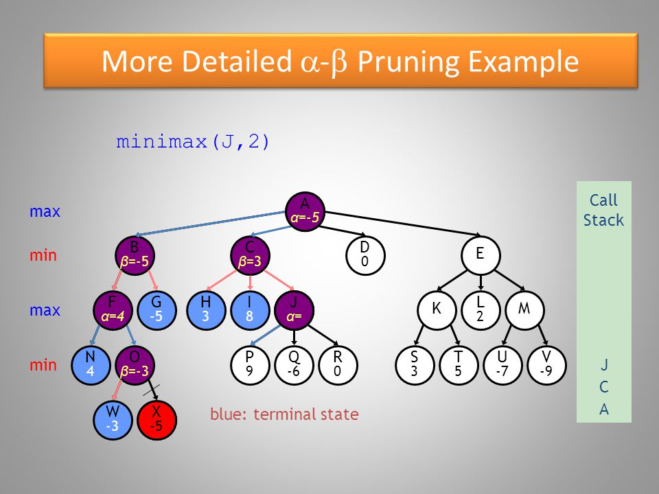 More Detailed  -  Pruning Example blue: terminal state O β =-3 W -3 B β =-5 N4N4 F α =4 G -5 X -5 E D0D0 C β =3 R0R0 P9P9 Q -6 S3S3 T5T5 U -7 V -9 KM H3H3 I8I8 Jα=Jα= L2L2 Aα=Aα= minimax(P,3) max Call Stack A min max min X -5 A α =-5 C J P P9P9