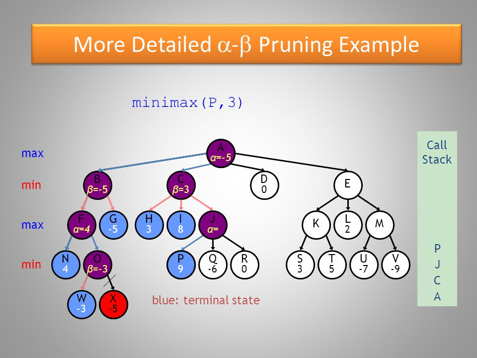 More Detailed  -  Pruning Example blue: terminal state O β =-3 W -3 B β =-5 N4N4 F α =4 G -5 X -5 E D0D0 C β =3 R0R0 P9P9 Q -6 S3S3 T5T5 U -7 V -9 KM H3H3 I8I8 Jα=Jα= L2L2 Aα=Aα= minimax(J,2) is returned to max Call Stack A min max min X -5 alpha = 9 A α =-5 C J J α =9