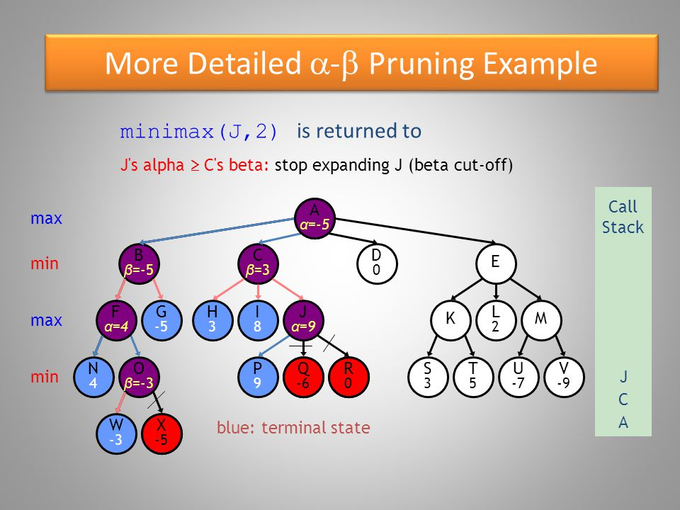 More Detailed  -  Pruning Example blue: terminal state O β =-3 W -3 B β =-5 N4N4 F α =4 G -5 X -5 E D0D0 C β =3 R0R0 P9P9 Q -6 S3S3 T5T5 U -7 V -9 KM H3H3 I8I8 J α =9 L2L2 Aα=Aα= minimax(J,2) is returned to max Call Stack A min max min X -5 J s alpha  C s beta: stop expanding J (beta cut-off) A α =-5 C J Q -6 R0R0