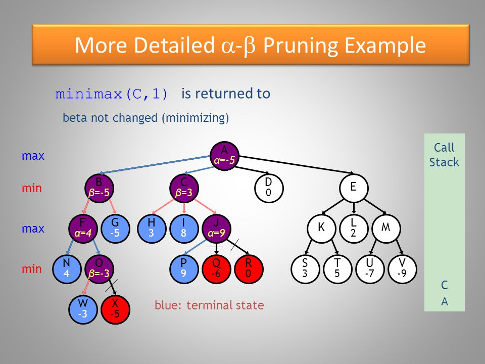 More Detailed  -  Pruning Example blue: terminal state O β =-3 W -3 B β =-5 N4N4 F α =4 G -5 X -5 E D0D0 C β =3 R0R0 P9P9 Q -6 S3S3 T5T5 U -7 V -9 KM H3H3 I8I8 J α =9 L2L2 Aα=Aα= minimax(A,0) is returned to max Call Stack A min max min X -5 alpha = 3, updated to maximum seen so far A α =-5 A α =3