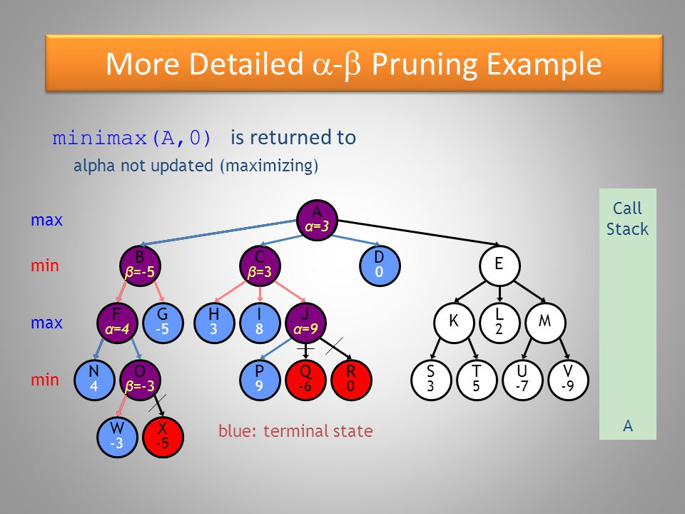 More Detailed  -  Pruning Example blue: terminal state O β =-3 W -3 B β =-5 N4N4 F α =4 G -5 X -5 E D0D0 C β =3 R0R0 P9P9 Q -6 S3S3 T5T5 U -7 V -9 KM H3H3 I8I8 J α =9 L2L2 Aα=Aα= minimax(A,0) is returned to max Call Stack A min max min X -5 alpha not updated (maximizing) A α =3