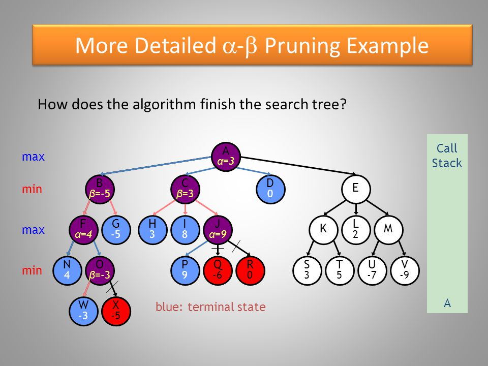 More Detailed  -  Pruning Example blue: terminal state O β =-3 W -3 B β =-5 N4N4 F α =4 G -5 X -5 E β =2 D0D0 C β =3 R0R0 P9P9 Q -6 S3S3 T5T5 U -7 V -9 K α =5 M H3H3 I8I8 J α =9 L2L2 Aα=Aα= E s beta  A s alpha: stop expanding E (alpha cut-off) max Call Stack A min max min X -5 A α =3