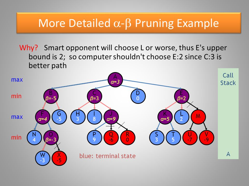 More Detailed  -  Pruning Example blue: terminal state O β =-3 W -3 B β =-5 N4N4 F α =4 G -5 X -5 E β =2 D0D0 C β =3 R0R0 P9P9 Q -6 S3S3 T5T5 U -7 V -9 K α =5 M H3H3 I8I8 J α =9 L2L2 Aα=Aα= max Call Stack A min max min X -5 A α =3 Why?Smart opponent will choose L or worse, thus E s upper bound is 2; so computer shouldn t choose E:2 since C:3 is better path