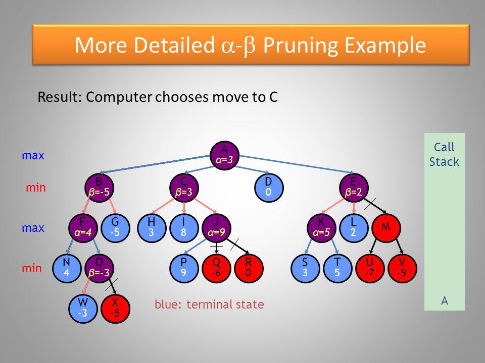 Properti  -  Pruning Tidak mengubah hasil akhir Urutan simpul akan mempengaruhi pemangkasan yang terjadi – Kasus terbaik = O(bm/2) – Kasus terburuk = O(bm) = DFS Fungsi evaluasi dapat digunakan untuk mengatur susunan simpul
