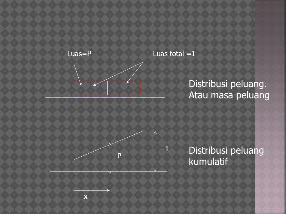 1 Luas total =1 P Luas=P Distribusi peluang. Atau masa peluang Distribusi peluang kumulatif x