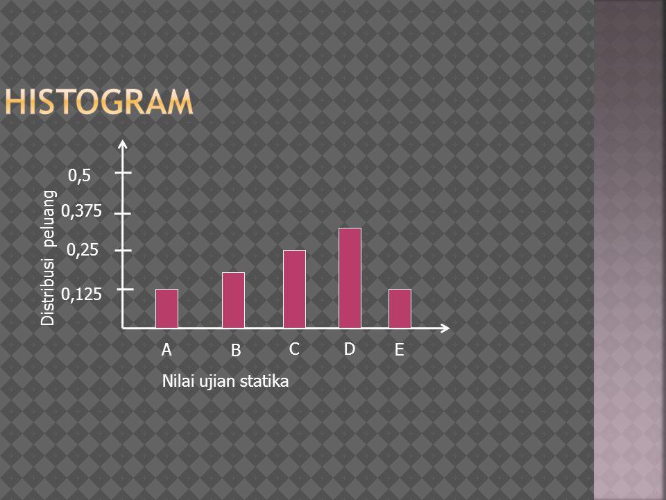 0,5 0,25 0,125 0,375 A B C D E Nilai ujian statika Distribusi peluang