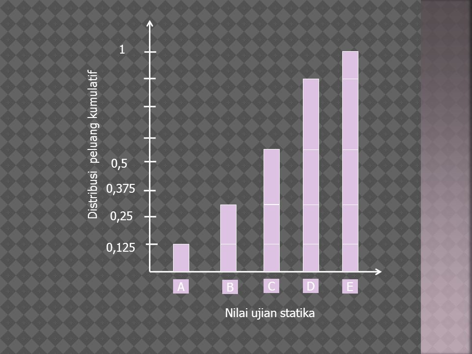 0,5 0,25 0,125 0,375 A B C D E Nilai ujian statika Distribusi peluang kumulatif 1
