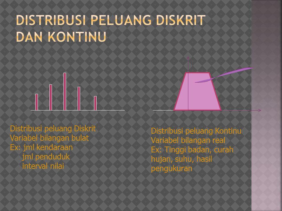 Distribusi peluang Diskrit Variabel bilangan bulat Ex: jml kendaraan jml penduduk interval nilai Distribusi peluang Kontinu Variabel bilangan real Ex: