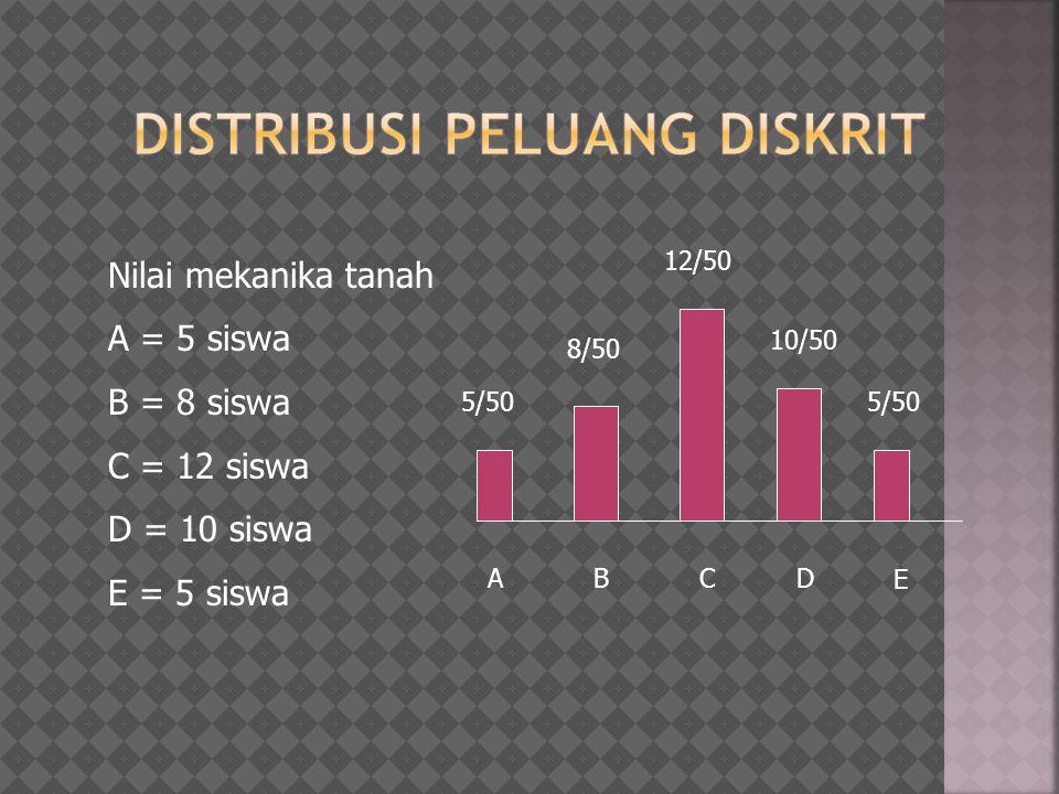  Dari data tinggi badan dari anak SMU kelas 3 dari 30 siswa: 140,145,150,155, 138,142,151,144, 150,155,148,160,157, 141,156,143,161,155,148,147,159,137, 148, 157,143,159,158,144,146, 161 Gambarlah histogram, distribusipeluang dan distribusi kumulatif nya  Penurunan (x) suatu struktur mempunyai kerapatan probabilitas seperti gbr.