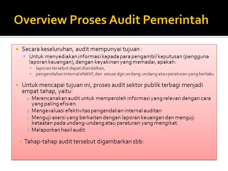  Secara keseluruhan, audit mempunyai tujuan :  Untuk menyediakan informasi kepada para pengambil keputusan (pengguna laporan keuangan), dengan keyak