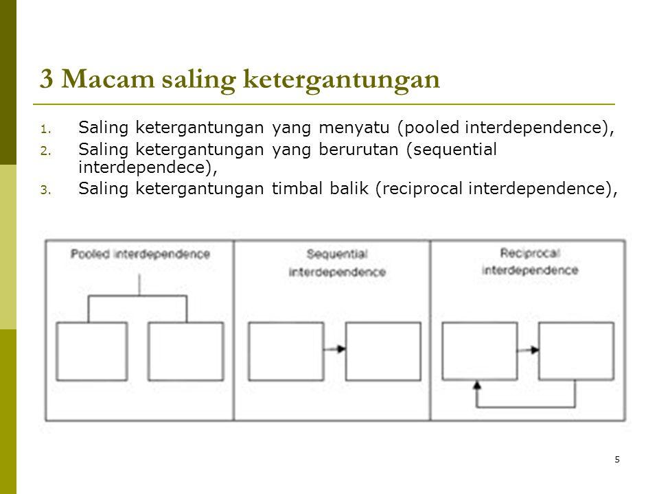 5 3 Macam saling ketergantungan 1. Saling ketergantungan yang menyatu (pooled interdependence), 2. Saling ketergantungan yang berurutan (sequential in