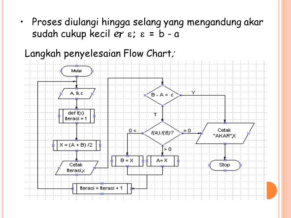 Langkah penyelesaian Flow Chart; Proses diulangi hingga selang yang mengandung akar sudah cukup kecil   ;  = b - a