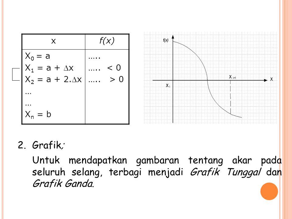 xf(x) X 0 = a X 1 = a + x X 2 = a + 2.x … X n = b ….. ….. < 0 ….. > 0 2.Grafik; Untuk mendapatkan gambaran tentang akar pada seluruh selang, terbagi
