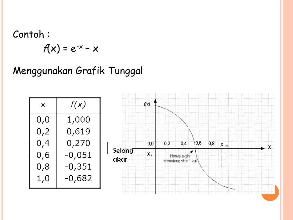 Contoh : f(x) = e -x – x Menggunakan Grafik Tunggal xf(x) 0,0 0,2 0,4 0,6 0,8 1,0 1,000 0,619 0,270 -0,051 -0,351 -0,682 Selang akar