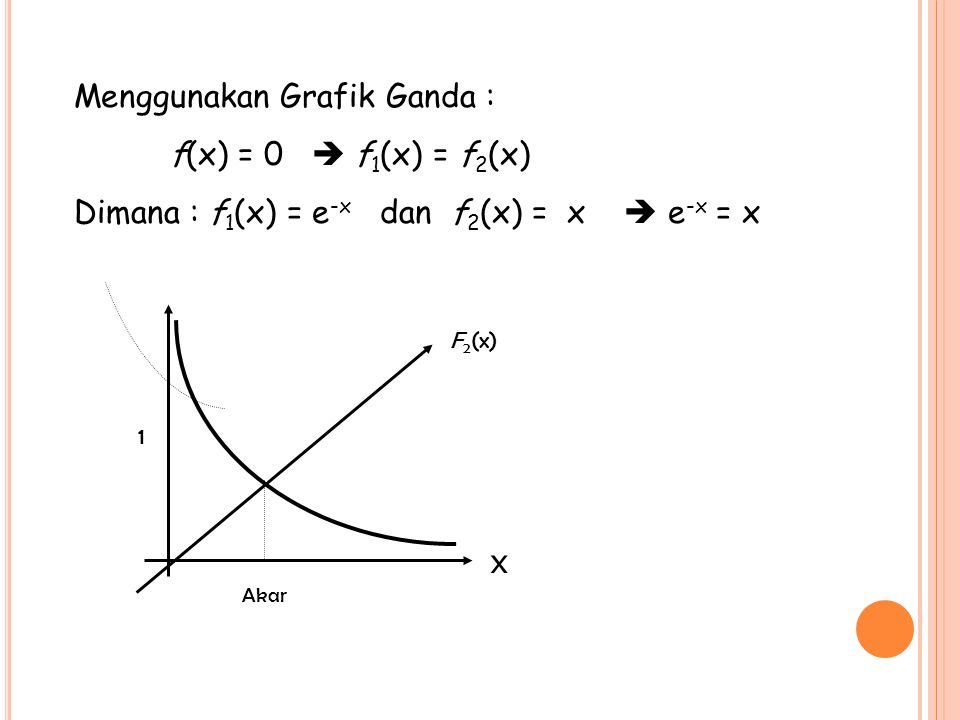 Menggunakan Grafik Ganda : f(x) = 0  f 1 (x) = f 2 (x) Dimana : f 1 (x) = e -x dan f 2 (x) = x  e -x = x Akar 1 x F 2 (x)