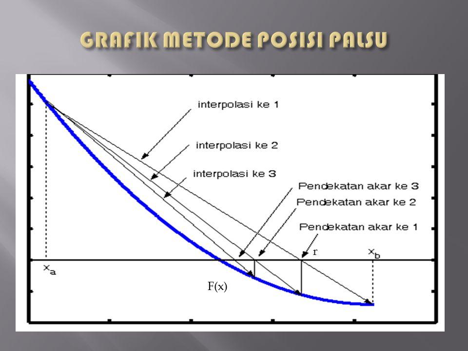  KETERANGAN : r = titik posisi palsu = batas pertama = batas kedua