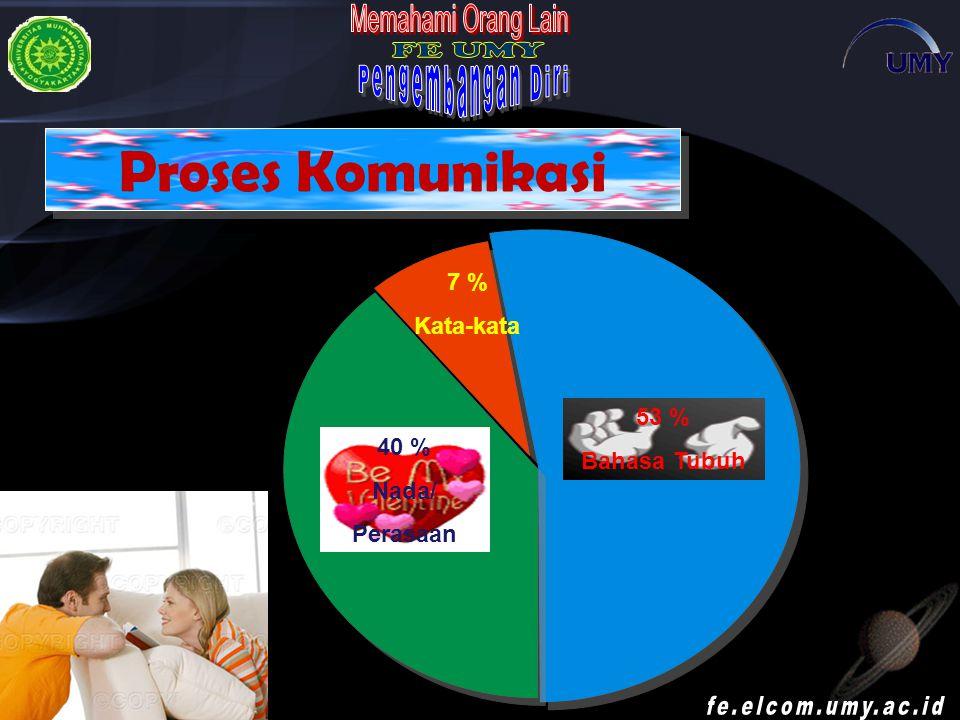 Proses Komunikasi 53 % Bahasa Tubuh 40 % Nada/ Perasaan 7 % Kata-kata