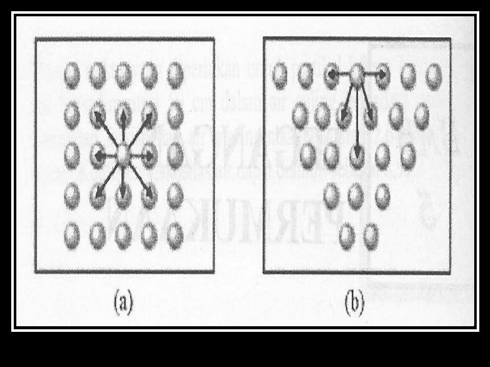 Perbedaan tekanan bagian dalam dan bagian luar gelembung sabun :  Tekanan bagian dalam > bagian luar  Gelembung sabun berbentuk bola  mendapat tekanan ΔP  Gaya yang diterima  ΔPπr 2  Gaya diimbangi oleh tegangan permukaan 2 buah dinding gelembung : ΔPπr 2 = 4Υπr ΔPπr 2 = 4Υπr ΔP= 4Υ/r ΔP= 4Υ/r  Untuk gelembung udara dalam cairan  1 lapisan ΔP = 2 Υ/r ΔP = 2 Υ/r