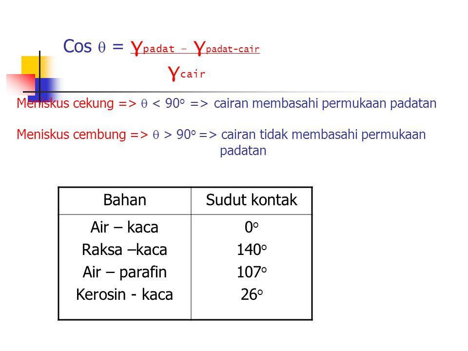 Cos  = γ padat – γ padat-cair γ cair Meniskus cekung =>  cairan membasahi permukaan padatan Meniskus cembung =>  > 90 o => cairan tidak membasahi permukaan padatan BahanSudut kontak Air – kaca Raksa –kaca Air – parafin Kerosin - kaca 0 o 140 o 107 o 26 o