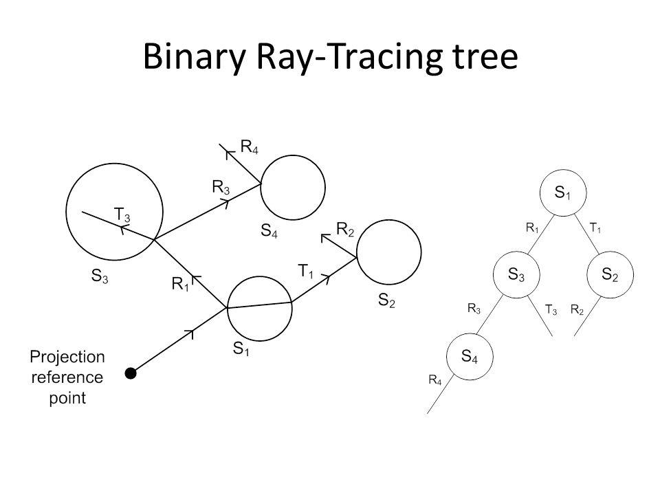 Binary Ray-Tracing tree
