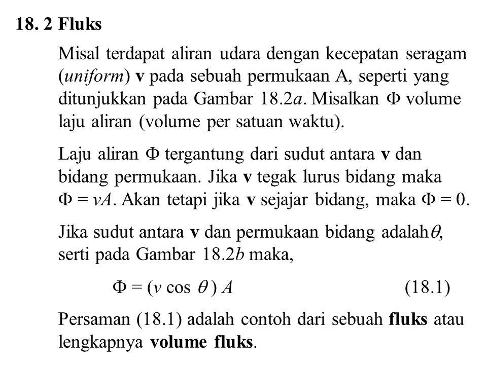  Gambar 18.2 (a)Aliran udara seragam dengan kecepatan v dan tegak lurus permukaan A (b) Komponen v yang tegak lurus permukaan adalah v cos  (a)(a) (b)(b)   Aliran udara v v