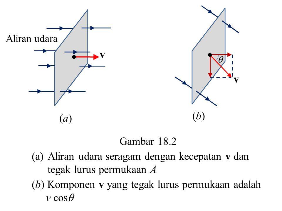   (c)(c) (d)(d) Gambar 18.2 (c) Vektor permukaan A tegak lurus permukaan dan membentuk sudut  dengan vektor v.