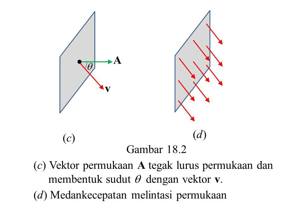   (c)(c) (d)(d) Gambar 18.2 (c) Vektor permukaan A tegak lurus permukaan dan membentuk sudut  dengan vektor v. (d) Medankecepatan melintasi permuka