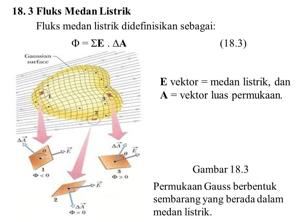 Gambar 18.3 Permukaan Gauss berbentuk sembarang yang berada dalam medan listrik. 18. 3 Fluks Medan Listrik Fluks medan listrik didefinisikan sebagai:
