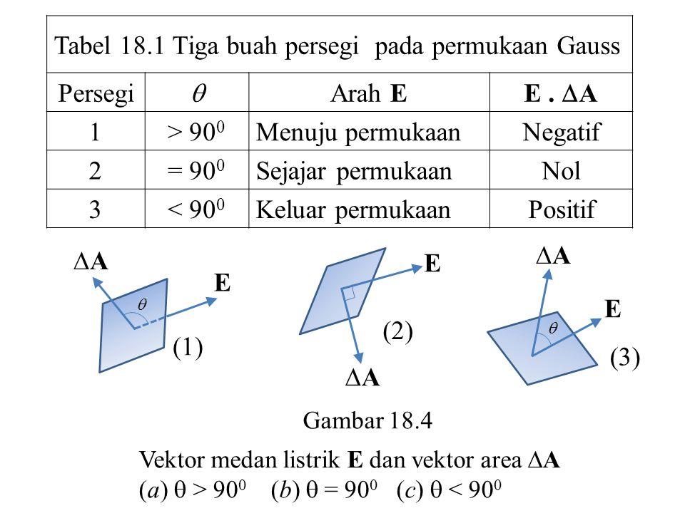 Tabel 18.1 Tiga buah persegi pada permukaan Gauss Persegi  Arah E E.  A 1> 90 0 Menuju permukaanNegatif 2= 90 0 Sejajar permukaanNol 3< 90 0 Keluar
