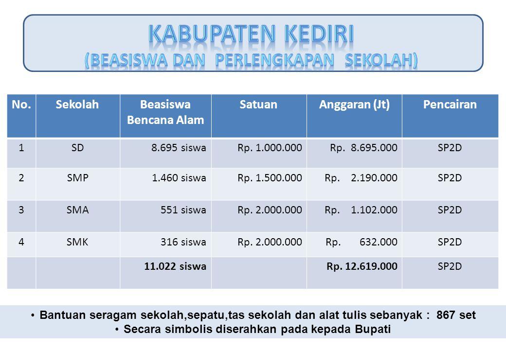 No.SekolahBeasiswa Bencana Alam SatuanAnggaran (Jt) Pencairan 1SD 8.695 siswaRp. 1.000.000Rp. 8.695.000SP2D 2SMP 1.460 siswaRp. 1.500.000Rp. 2.190.000