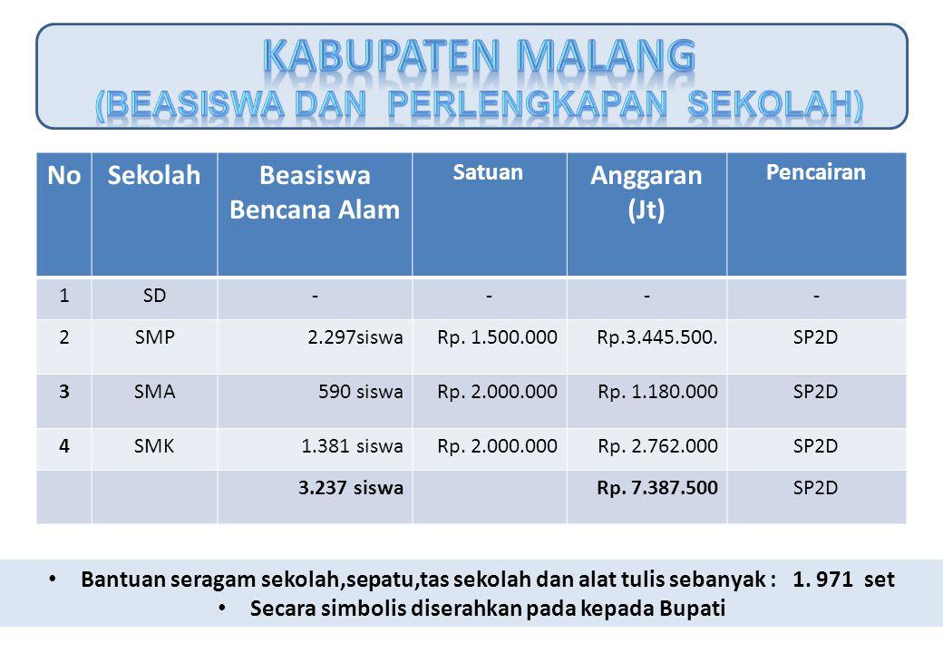 NoSekolahBeasiswa Bencana Alam Satuan Anggaran (Jt) Pencairan 1SD--- - 2SMP2.297siswaRp. 1.500.000Rp.3.445.500. SP2D 3SMA 590 siswaRp. 2.000.000Rp. 1.