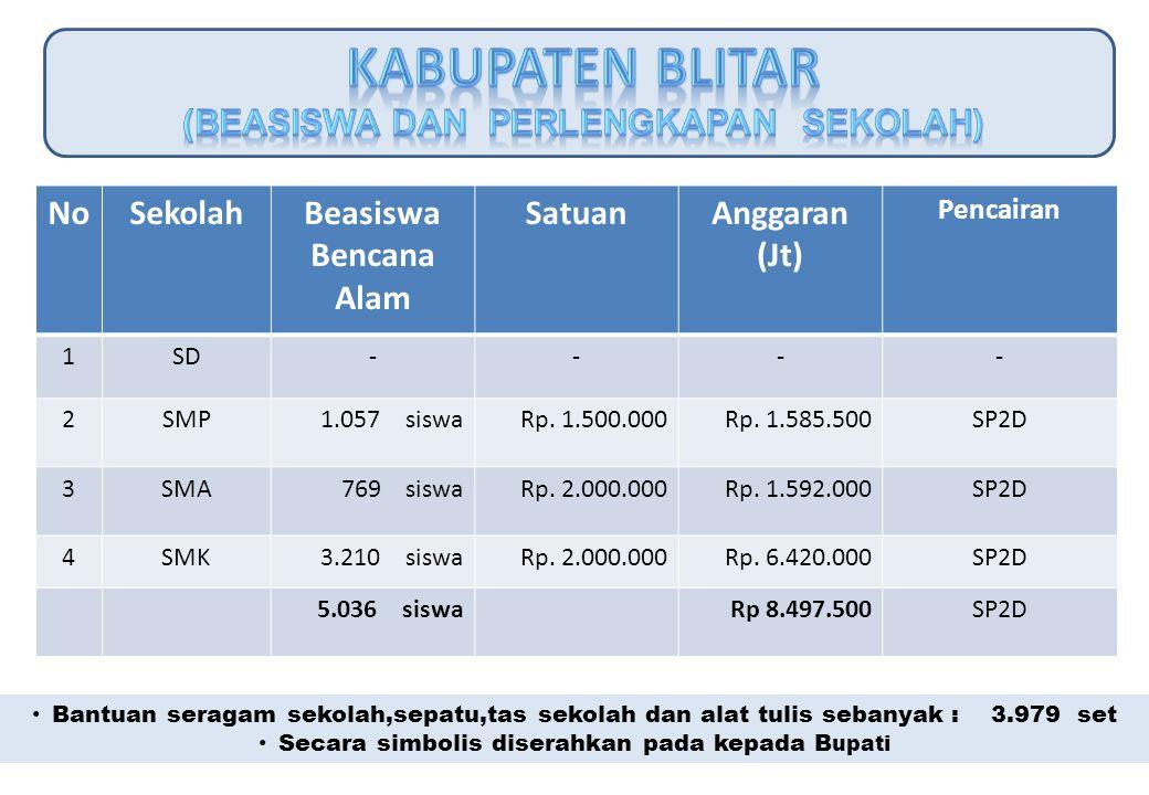 NoSekolahBeasiswa Bencana Alam SatuanAnggaran (Jt) Pencairan 1SD---- 2SMP1.057 siswaRp. 1.500.000Rp. 1.585.500SP2D 3SMA769 siswaRp. 2.000.000Rp. 1.592