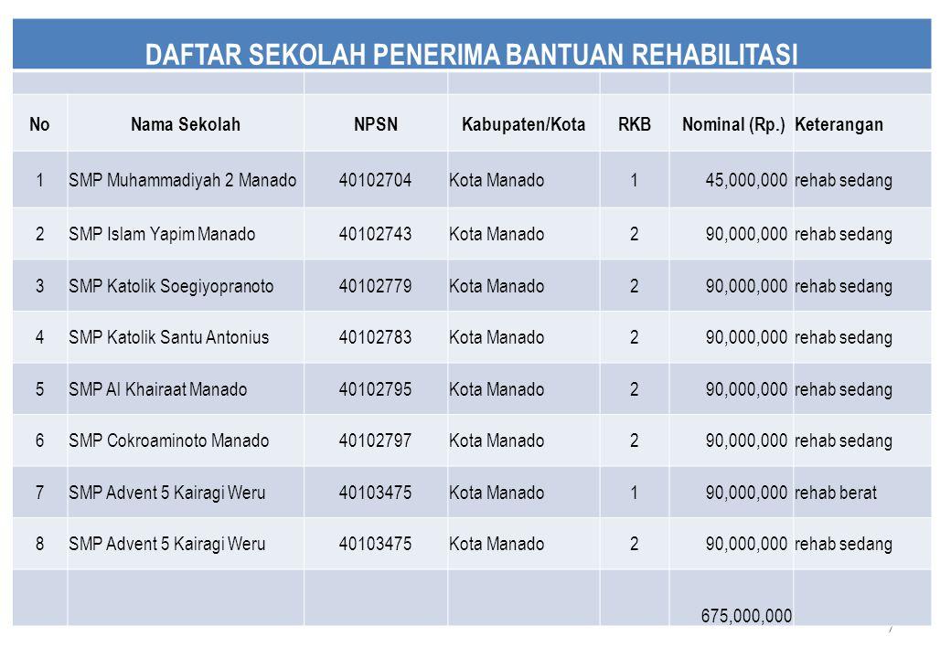 7 DAFTAR SEKOLAH PENERIMA BANTUAN REHABILITASI NoNama SekolahNPSNKabupaten/KotaRKB Nominal (Rp.)Keterangan 1SMP Muhammadiyah 2 Manado40102704Kota Mana