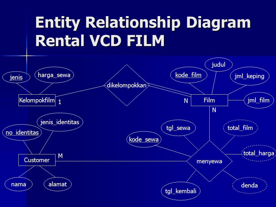 Entity Relationship Diagram Rental VCD FILM Kelompokfilm jenis harga_sewa Film kode_film judul jml_film jml_keping dikelompokkan 1 N Customer no_identitas jenis_identitas namaalamat M N menyewa tgl_sewatotal_film total_harga denda tgl_kembali kode_sewa