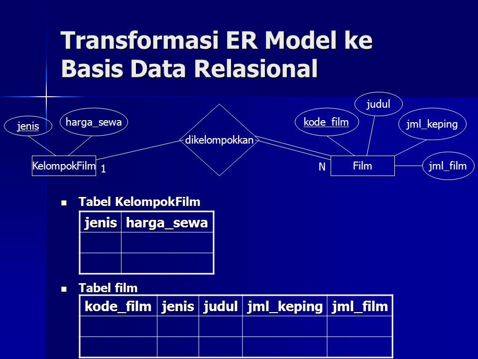 Transformasi ER Model ke Basis Data Relasional Tabel KelompokFilm Tabel KelompokFilm Tabel film Tabel film KelompokFilm jenis harga_sewa Film kode_film judul jml_film jml_keping dikelompokkan 1 N jenisharga_sewa kode_filmjenisjuduljml_kepingjml_film