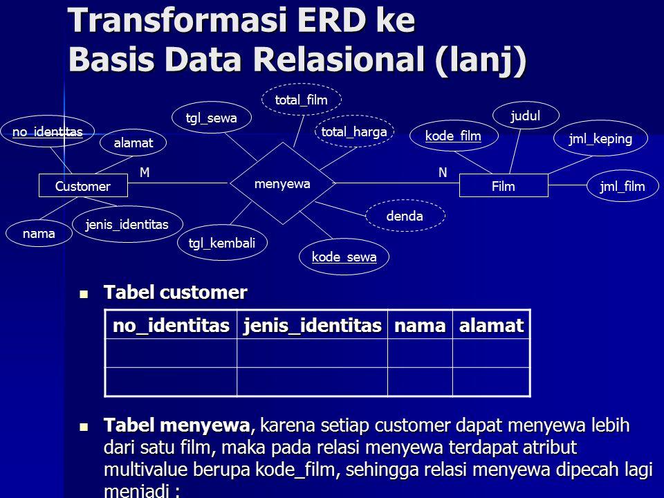 Transformasi ERD ke Basis Data Relasional (lanj) Tabel customer Tabel customer Tabel menyewa, karena setiap customer dapat menyewa lebih dari satu film, maka pada relasi menyewa terdapat atribut multivalue berupa kode_film, sehingga relasi menyewa dipecah lagi menjadi : Tabel menyewa, karena setiap customer dapat menyewa lebih dari satu film, maka pada relasi menyewa terdapat atribut multivalue berupa kode_film, sehingga relasi menyewa dipecah lagi menjadi : no_identitasjenis_identitasnamaalamat Film kode_film judul jml_film jml_keping N Customer no_identitas jenis_identitas nama alamat M menyewa tgl_sewa total_film total_harga denda tgl_kembali kode_sewa