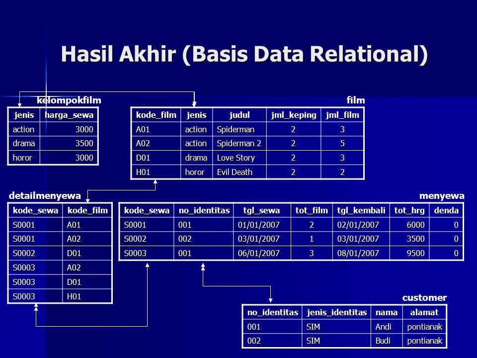 Hasil Akhir (Basis Data Relational) jenisharga_sewa action3000 drama3500 horor3000kode_filmjenisjuduljml_kepingjml_filmA01actionSpiderman23 A02action