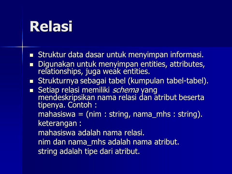 Relasi Struktur data dasar untuk menyimpan informasi. Struktur data dasar untuk menyimpan informasi. Digunakan untuk menyimpan entities, attributes, r
