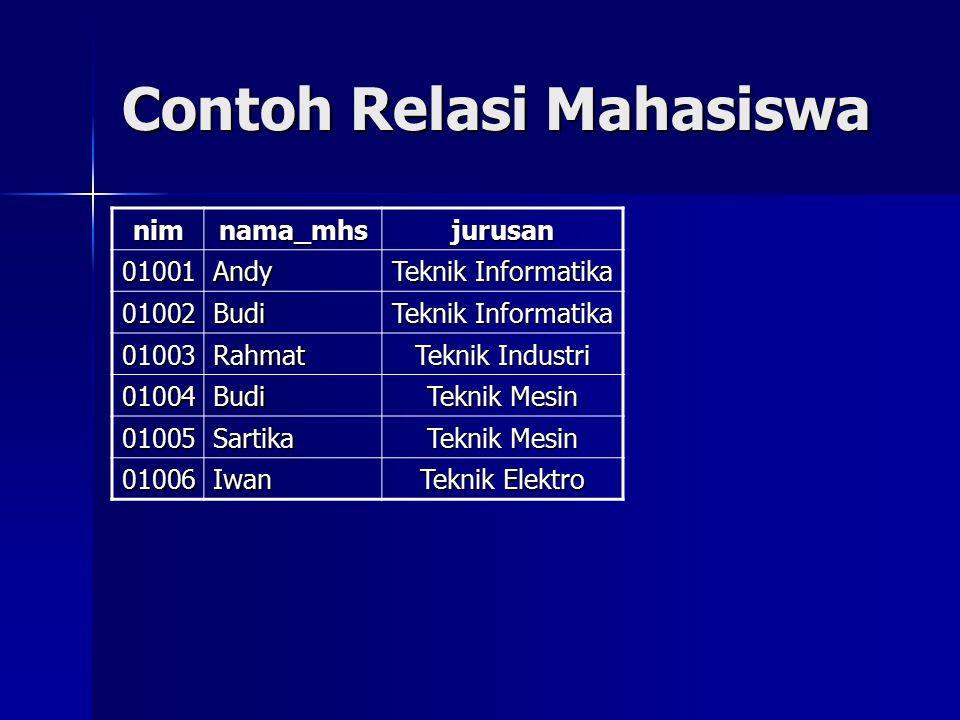 Contoh Relasi Mahasiswa nimnama_mhsjurusan 01001Andy Teknik Informatika 01002Budi 01003Rahmat Teknik Industri 01004Budi Teknik Mesin 01005Sartika 0100