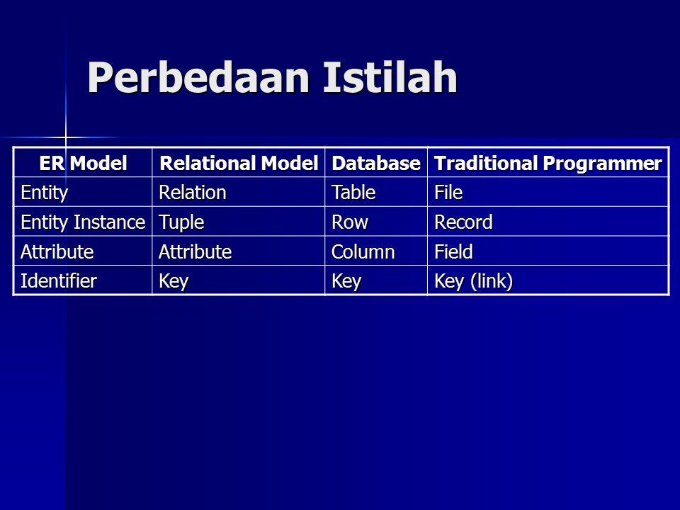 Perbedaan Istilah ER Model Relational Model Database Traditional Programmer EntityRelationTableFile Entity Instance TupleRowRecord AttributeAttributeColumnField IdentifierKeyKey Key (link)