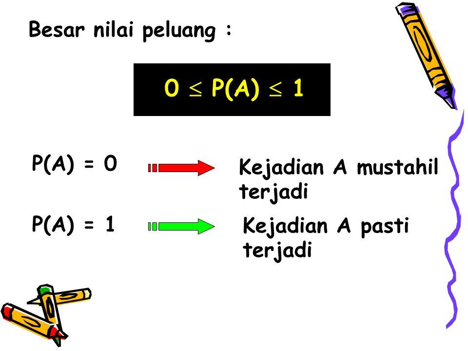 Besar nilai peluang : 0  P(A)  1 P(A) = 0 P(A) = 1 Kejadian A mustahil terjadi Kejadian A pasti terjadi