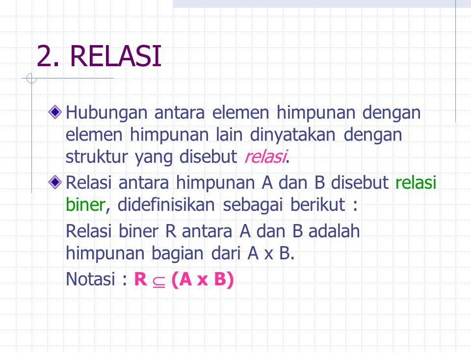 2. RELASI Hubungan antara elemen himpunan dengan elemen himpunan lain dinyatakan dengan struktur yang disebut relasi. Relasi antara himpunan A dan B d