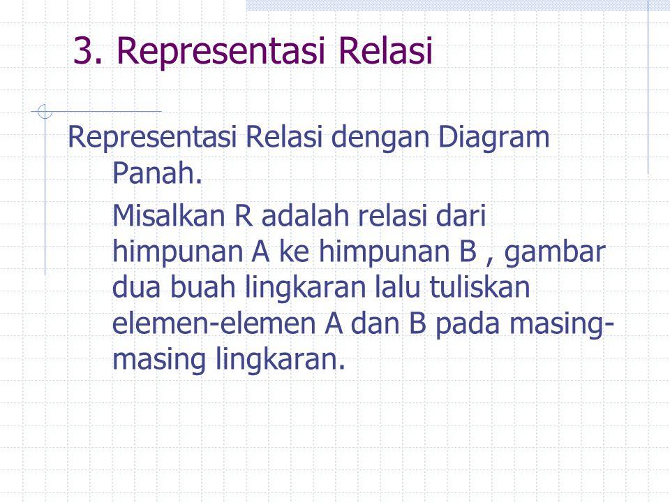 3. Representasi Relasi Representasi Relasi dengan Diagram Panah. Misalkan R adalah relasi dari himpunan A ke himpunan B, gambar dua buah lingkaran lal