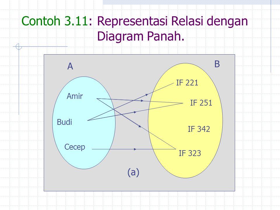 Contoh 3.11: Representasi Relasi dengan Diagram Panah. Amir Budi Cecep IF 221 IF 251 IF 342 IF 323 A B (a)